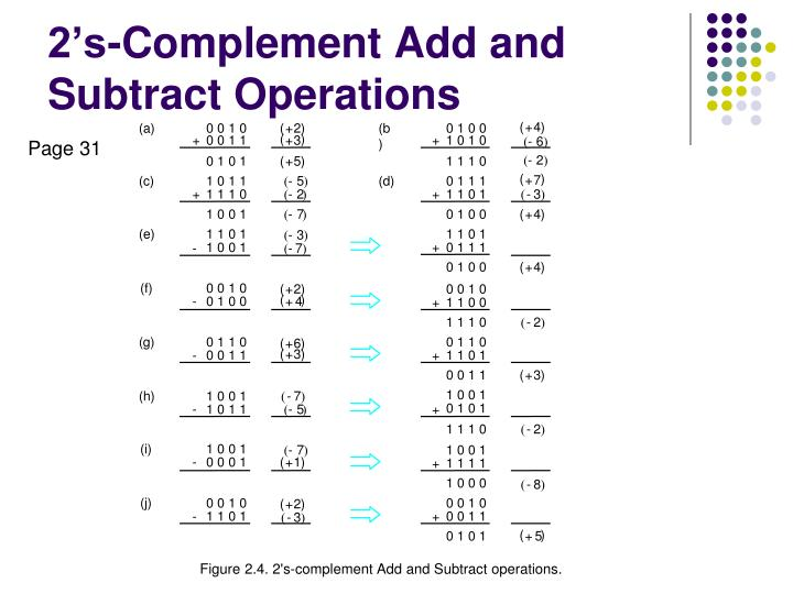 2 s complement add and subtract operations