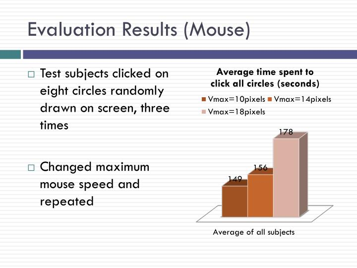 Evaluation Results (Mouse)