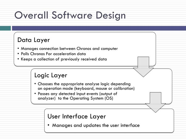 Overall Software Design