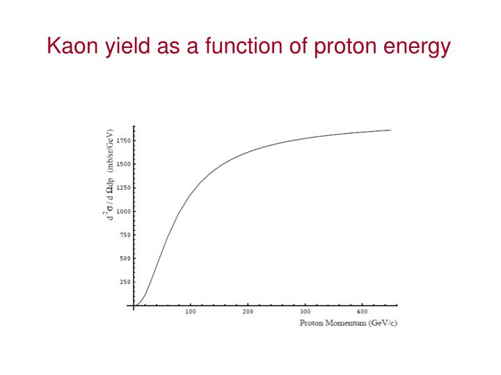 Kaon yield as a function of proton energy