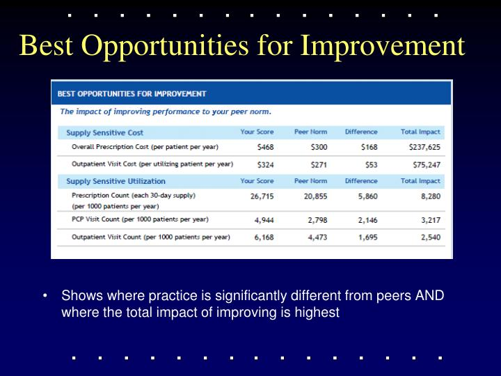 Best Opportunities for Improvement