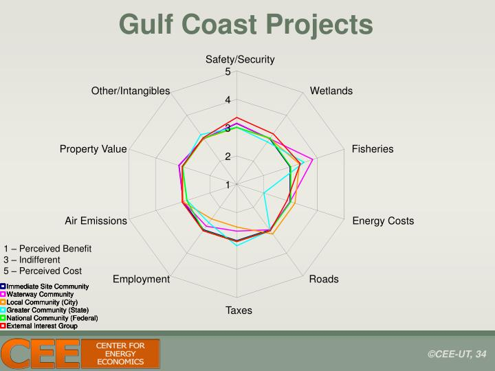 Gulf Coast Projects