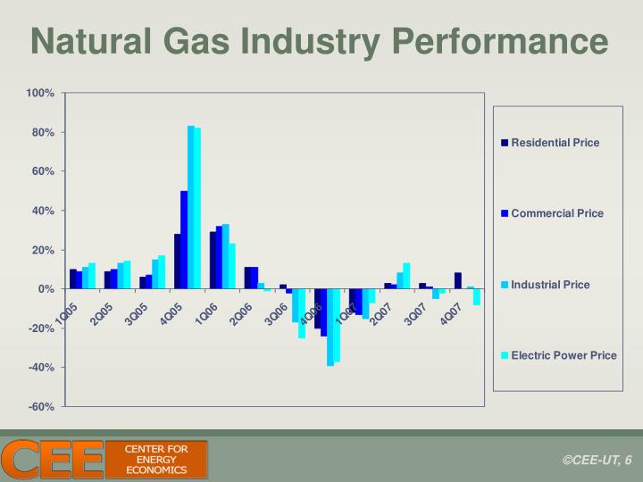 Natural Gas Industry Performance