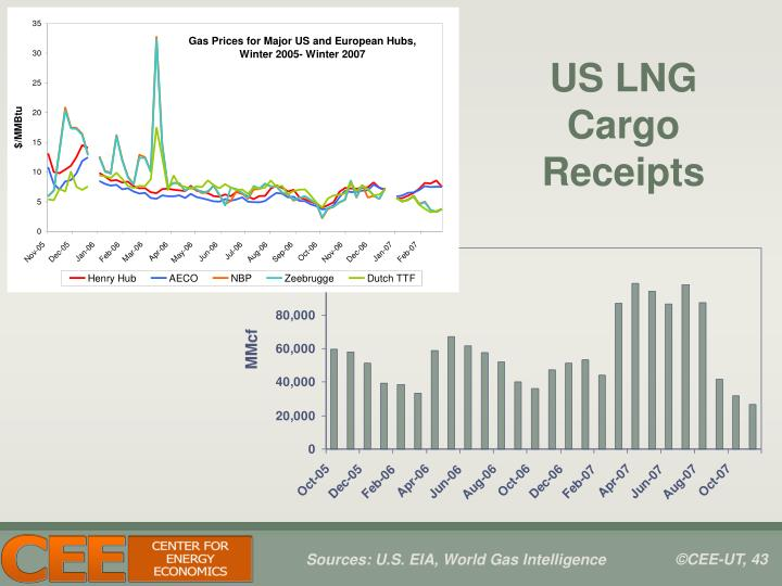 US LNG Cargo Receipts