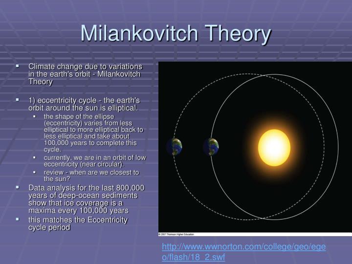 Milankovitch Theory