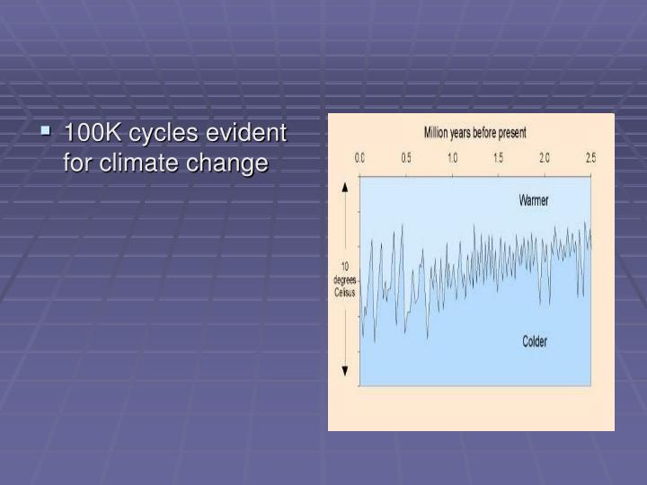 100K cycles evident for climate change