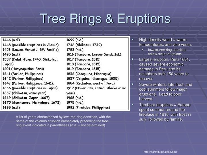 Tree Rings & Eruptions