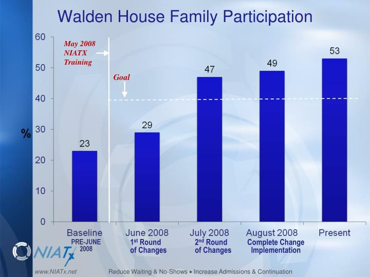 Walden house family participation