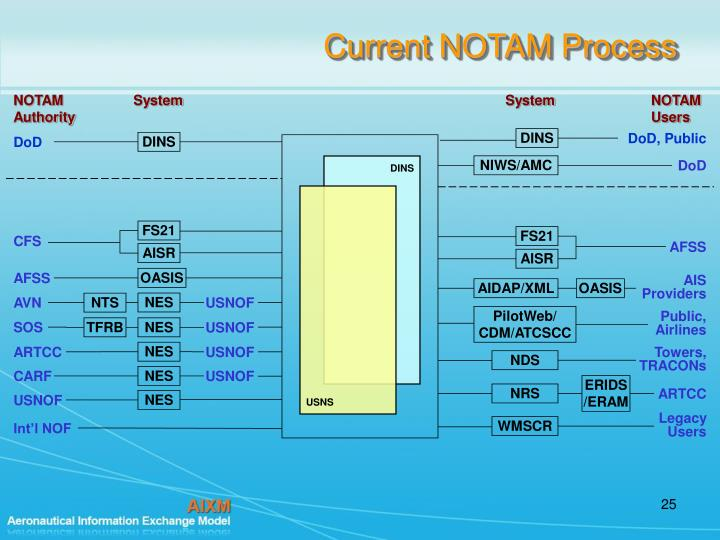 Current NOTAM Process
