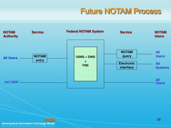 Future NOTAM Process