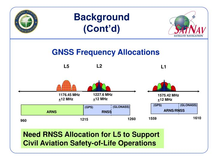 GNSS Frequency Allocations