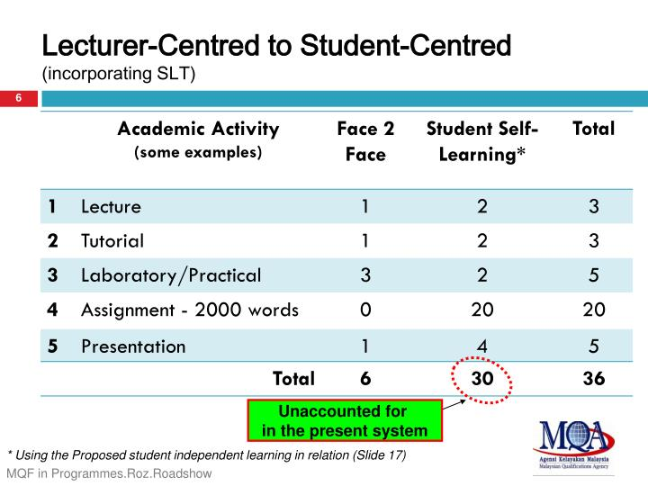 Lecturer-Centred to Student-Centred