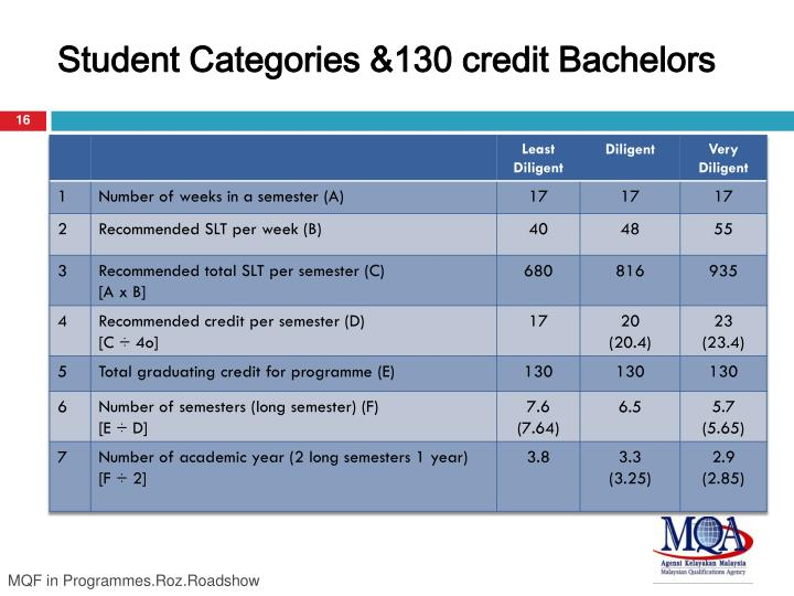 Student Categories &130 credit Bachelors