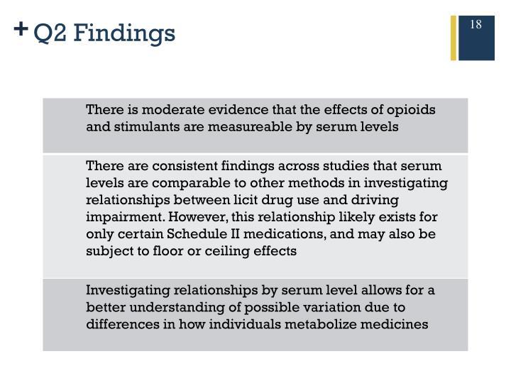Q2 Findings