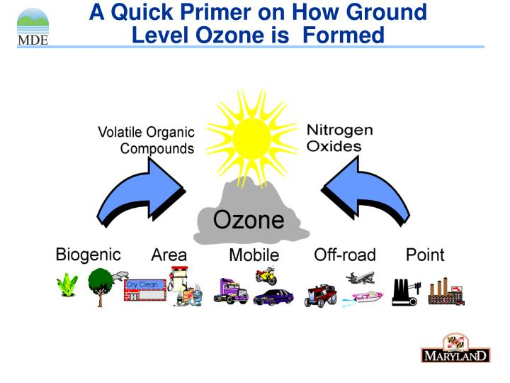 A Quick Primer on How Ground Level Ozone is  Formed
