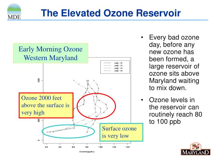 The Elevated Ozone Reservoir