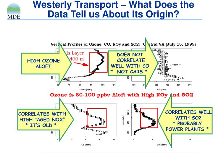Westerly Transport – What Does the Data Tell us About Its Origin?