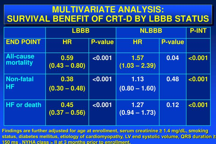 MULTIVARIATE ANALYSIS: