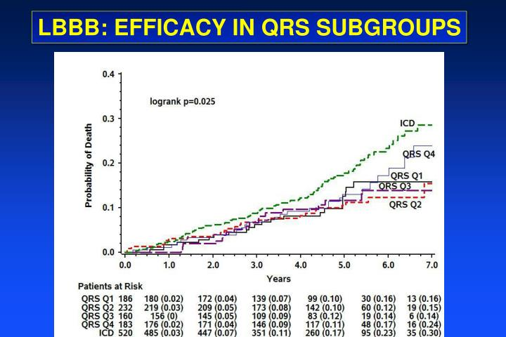 LBBB: EFFICACY IN QRS SUBGROUPS