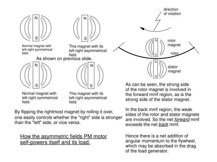 Asymmetric pm motor generator2