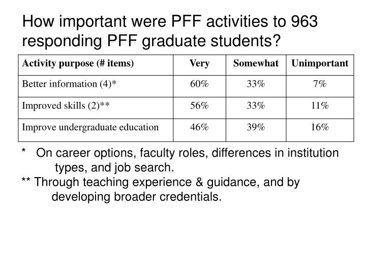 How important were PFF activities to 963 responding PFF graduate students?