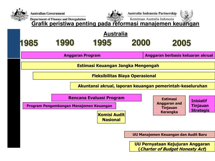 Grafik peristiwa penting pada reformasi manajemen keuangan Australia