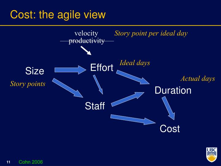Cost: the agile view