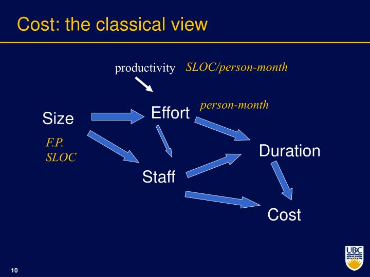 Cost: the classical view