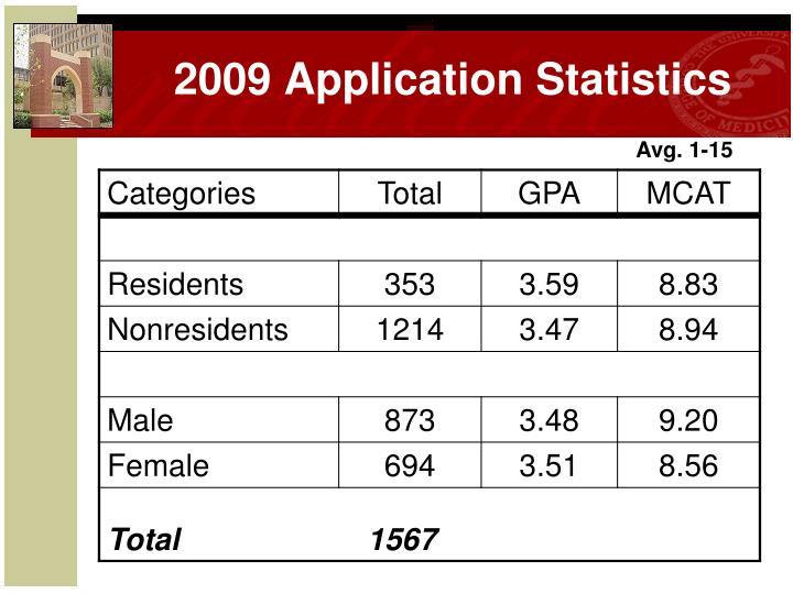 2009 Application Statistics