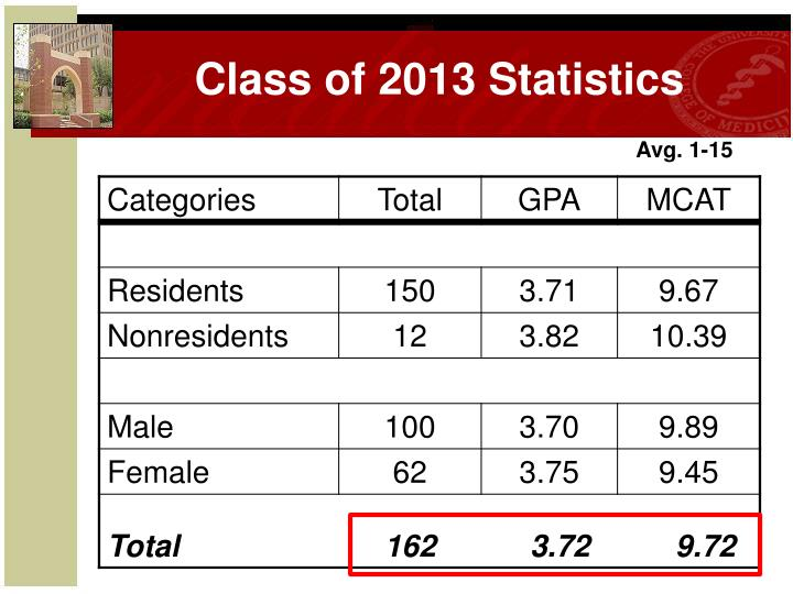 Class of 2013 Statistics