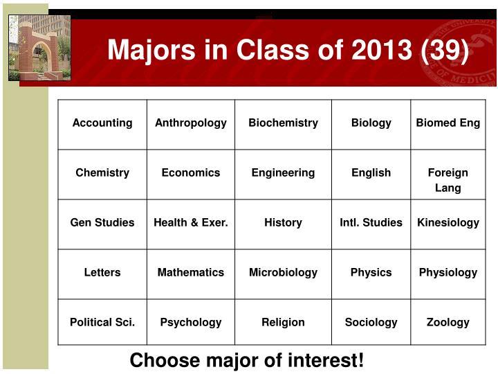 Majors in Class of 2013 (39)
