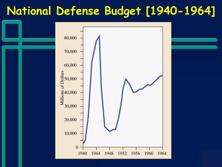 National Defense Budget [1940-1964]