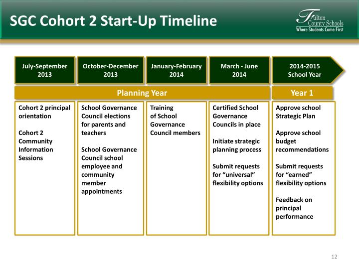 SGC Cohort 2 Start-Up Timeline