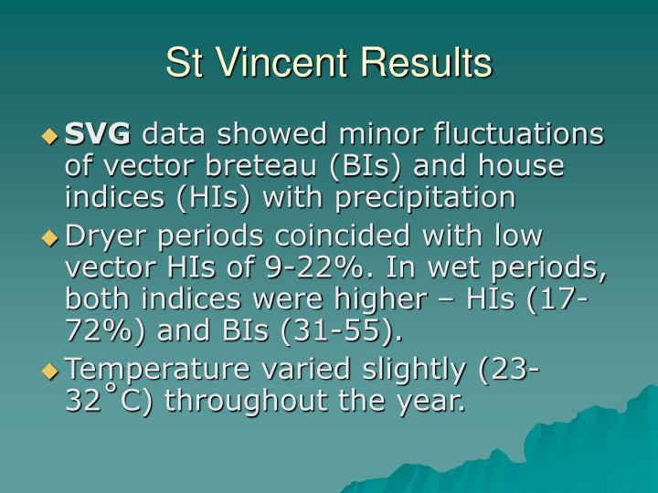 St Vincent Results