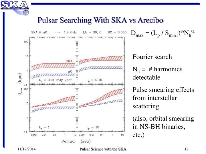 Pulsar Searching With SKA vs Arecibo