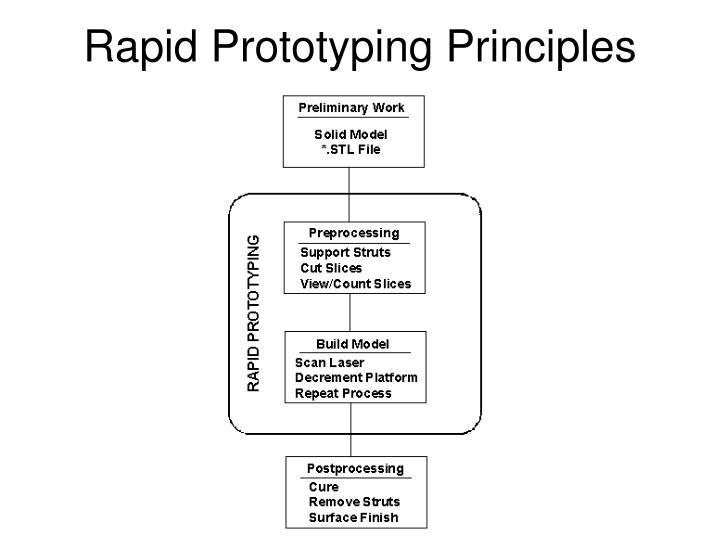 Rapid Prototyping Principles