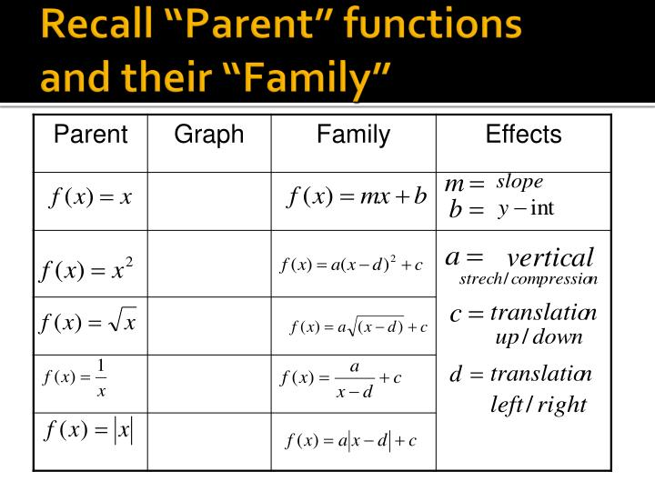 """Recall """"Parent"""" functions"""