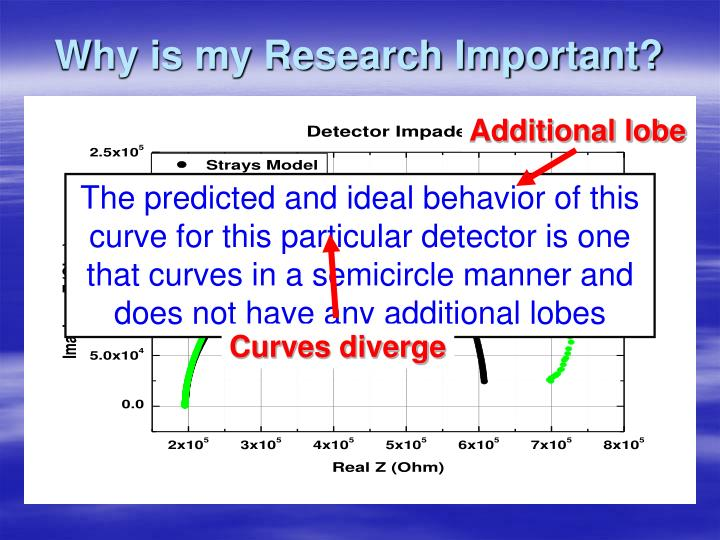 Why is my Research Important?