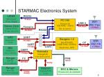 starmac electronics system