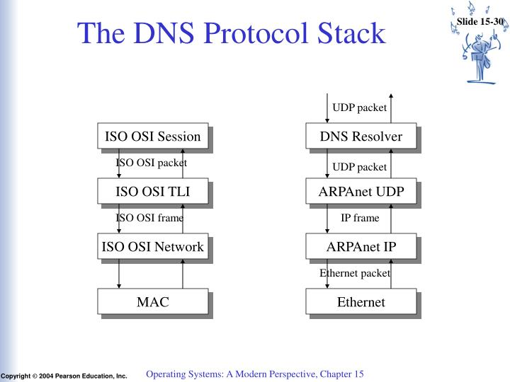 The DNS Protocol Stack
