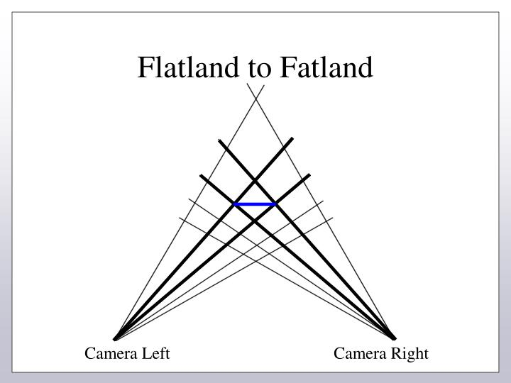 Flatland to Fatland