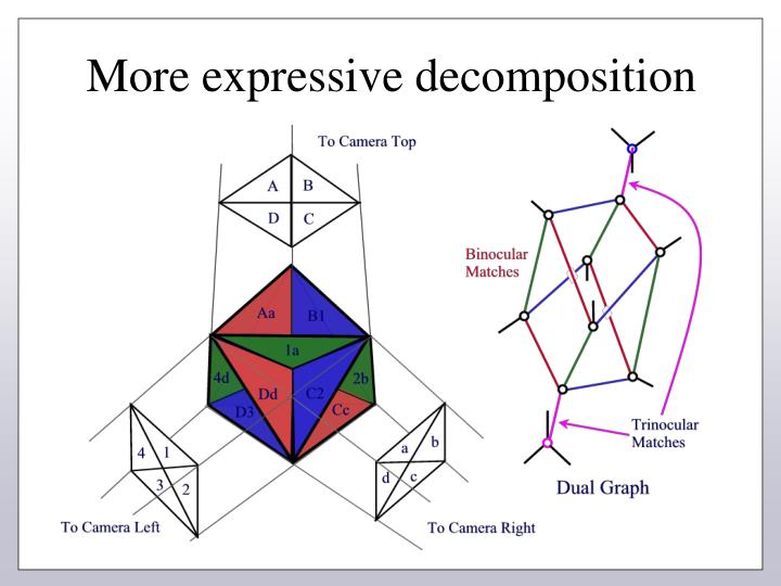 More expressive decomposition