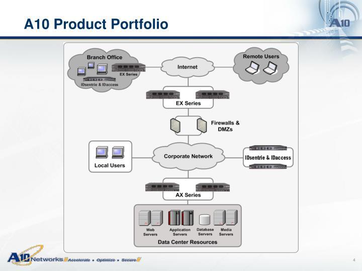 A10 Product Portfolio