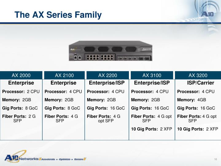 The AX Series Family
