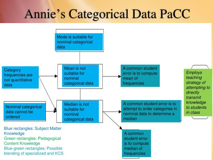 Annie's Categorical Data