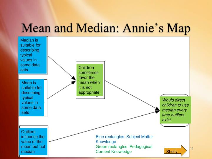 Mean and Median: Annie's Map