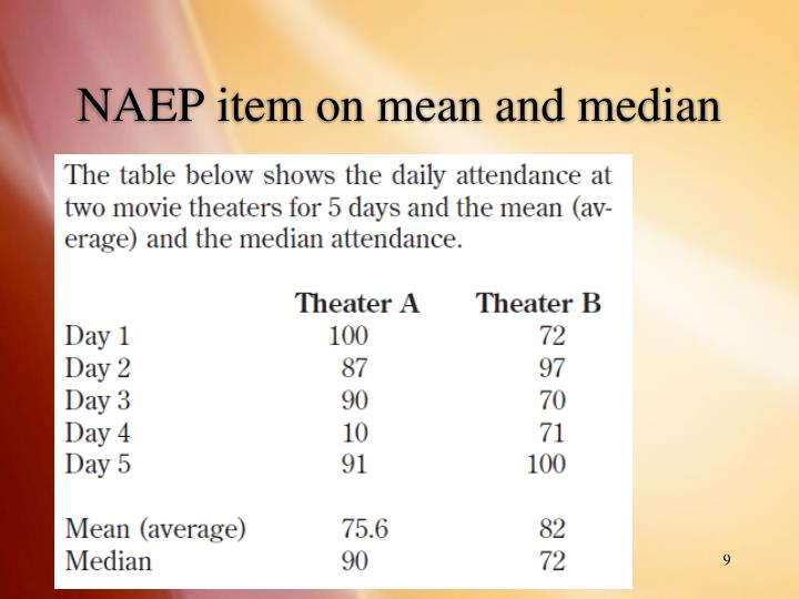 NAEP item on mean and median