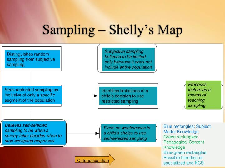 Sampling – Shelly's Map