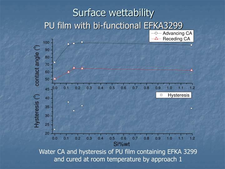 Surface wettability