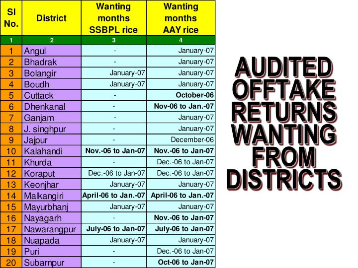 Audited offtake returns wanting from districts